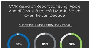 CMR Research Report: Samsung, Apple and HTC Most Successful Global Premium Smartphone Brands over the Last Decade
