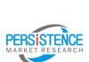 Mobile and Handheld Gaming Market to Reach US$ 112 Bn by 2026 - Persistence Market Research