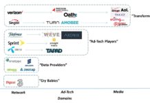 Mobile Operators Must Embrace the $100 Billion Mobile Advertising Market Says Strategy Analytics