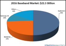 2016 LTE Baseband Winners Announced: Intel, HiSilicon, MediaTek, Samsung LSI and Spreadtrum Gain Share reports Strategy Analytics